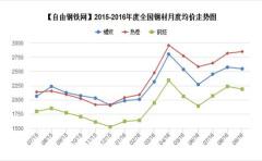<p><br />2015-2016年度全国主要地区钢材品种均价走势图</p>