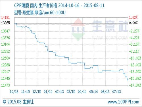 8月12日国内CPP薄膜市场行情分析