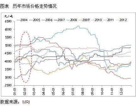 节后钢材市场走势分析及预测图片