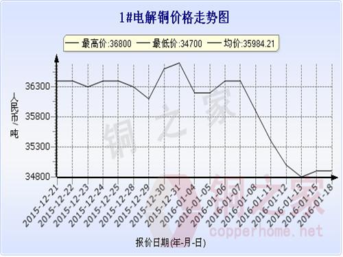 上海现货铜价走势2016.1.19