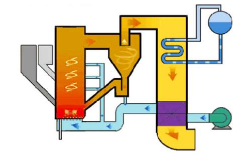 循环流化床锅炉发展现状及前景