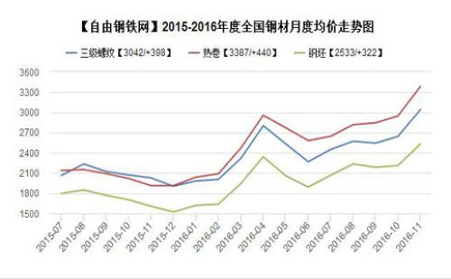 行情趋势  价格 > 2016年至11月全国主要地区钢材品种均价走势图图片