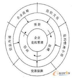 企业危机管理中组织结构的构建– 中国制造网