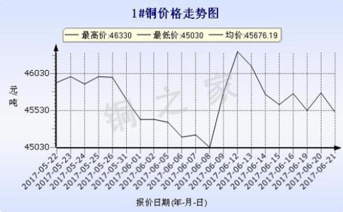 广州现货铜价走势2017年6月21日