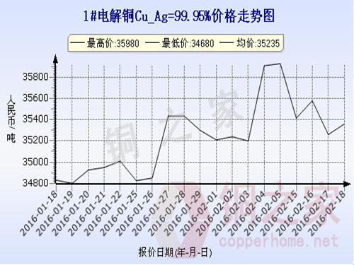 上海现货铜价走势2016.2.18