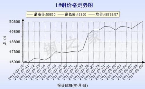 2017年8月9日昆明现货铜价走势