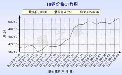 2017年8月9日广州现货铜价走势