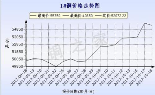昆明现货铜价走势2017-10-18