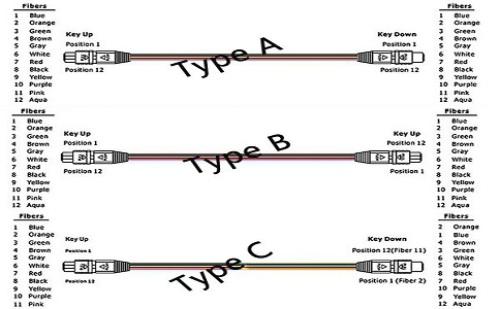 浅谈MPO光纤跳线的线序类型有哪些