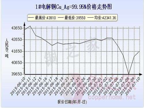 上海现货铜价走势图7月10日