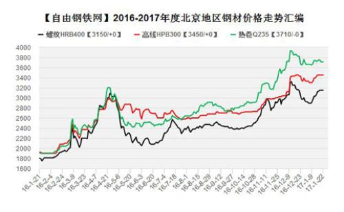 2016-2017年度北京地区钢材价格走势图汇编–