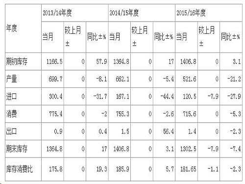 产销存:国内棉花进口量下调(3月)