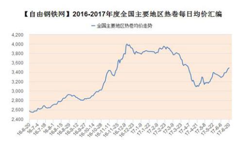 2016-2017年度全國主要地區鋼材品種均價走勢圖