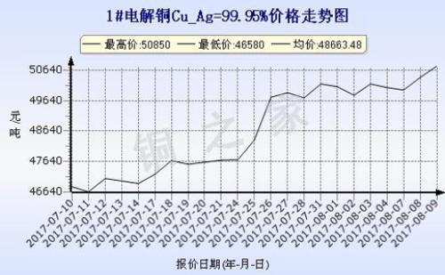 2017年8月9日上海现货铜价走势