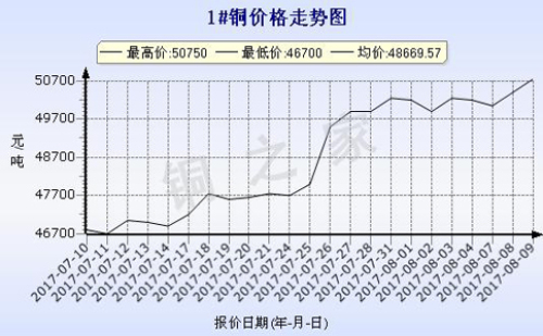 2017年8月9日武汉现货铜价走势