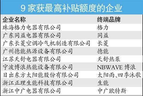 节能补贴名单全出炉 仅9家企业获最高额度