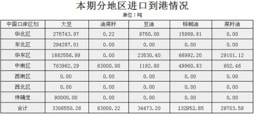 商务部:5月下半月油脂油料进口信息