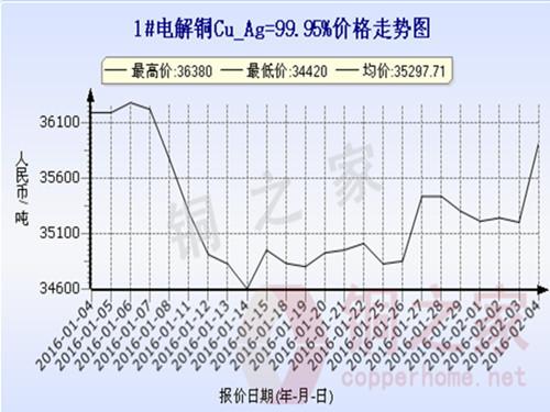 上海现货铜价走势2016.2.4