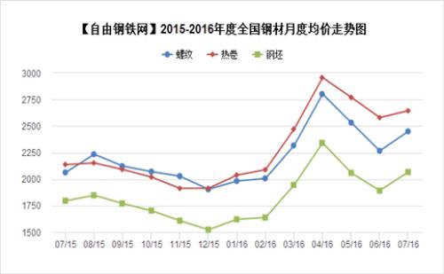2015-2016年度全国主要地区钢材品种均价走势