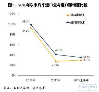 2012年上半年我国汽车及零件进口分析