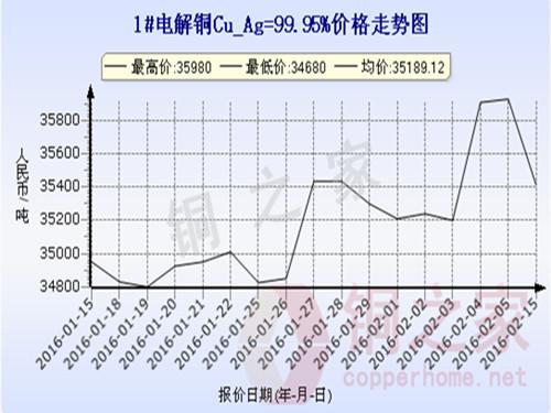 上海现货铜价走势2016.2.15