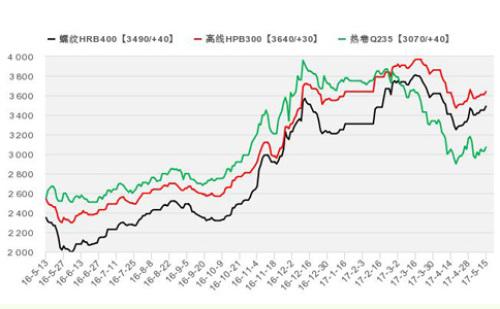 2017年4月上海地区钢材价格走势图图片