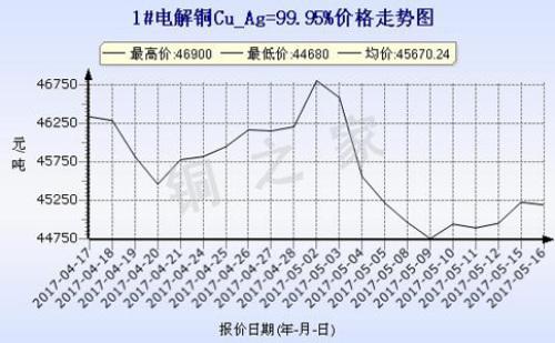2017年5月16日上海电解铜价格走势