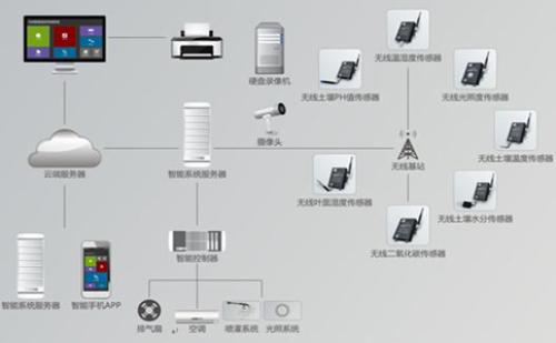 大棚温湿度控制系统的控制原理