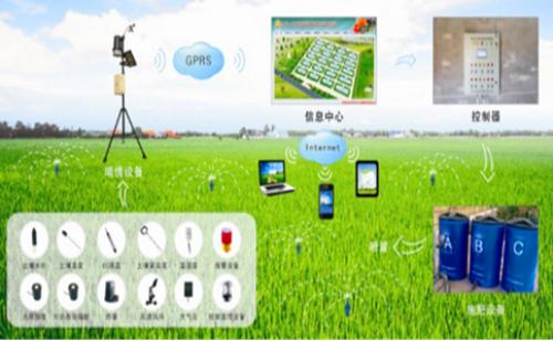 农业物联网的优势及相关运用