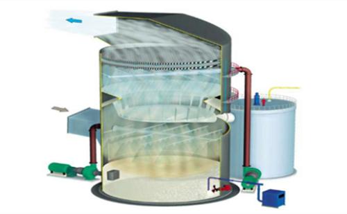 脱硫和湿式静电除尘器技术