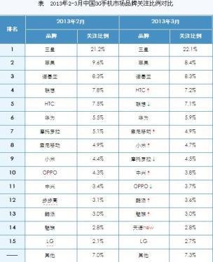 3月国内3G手机市场分析报告