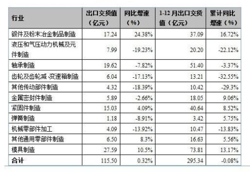 2013年1-4月机械基础件行业出口情况快报