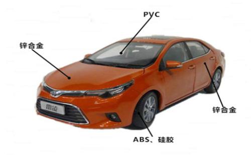 汽车模型的最佳比例是多少