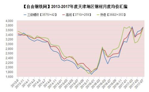 2017年度京津滬地區月度鋼材均價走勢圖