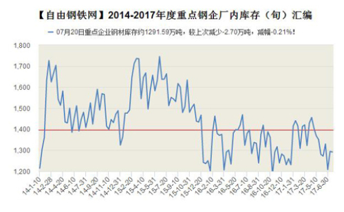 2014-2017年度重点钢企厂内钢材库存量(旬)走势图