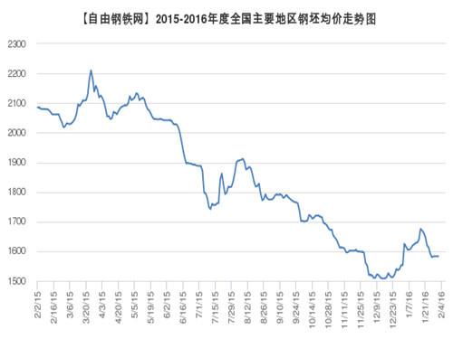 全国主要地区钢坯均价走势2016.2.4