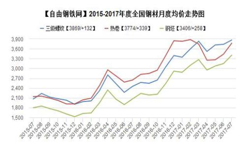 2016-2017年7月度全国主要地区钢材品种均价走势图