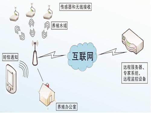 物联网水产养殖监测系统推进水产养殖业标准化规模化进程