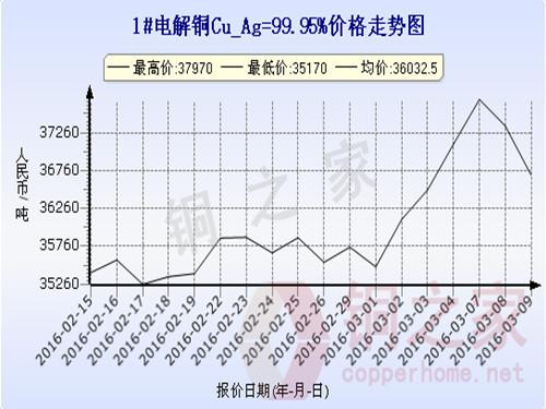 上海现货铜价走势2016.3.9