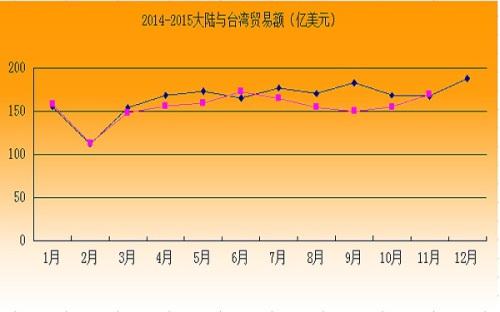 2015年1-11月大陆与台湾贸易、投资情况