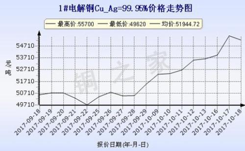 上海现货铜价走势2017-10-18