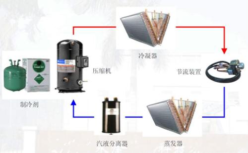 高温热泵烘干机大揭秘