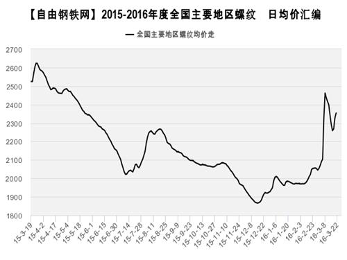 2015-2016年度全國主要地區螺紋鋼均價走勢