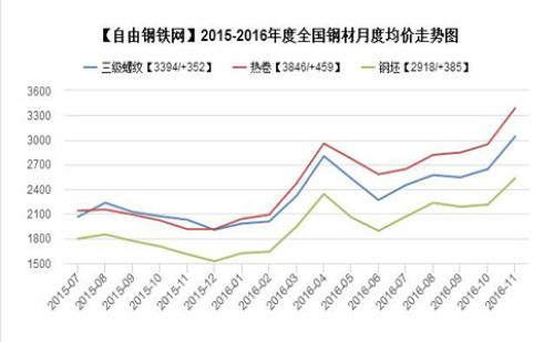 2016-2017年度上海地区钢材价格走势图汇编图片