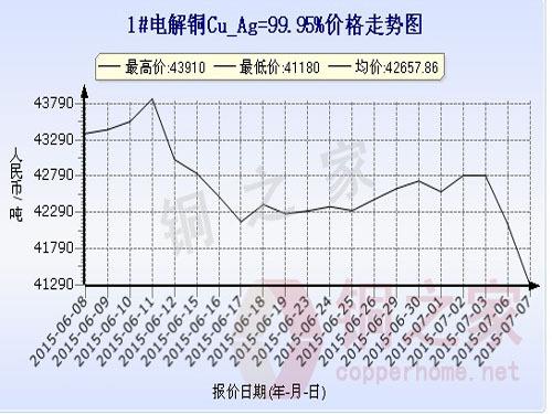 上海现货铜价走势图7月7日
