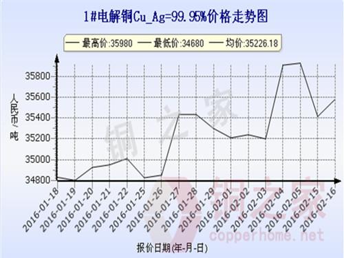 上海现货铜价走势2016.2.16