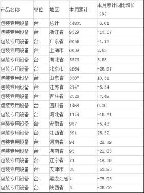 2015年上半年中国包装专用设备产量分析