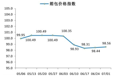 皮具箱包价格趋于平稳 正值最佳采购期