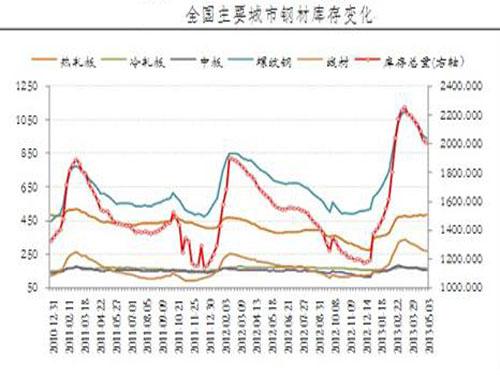 短期鋼價或穩中小幅回升