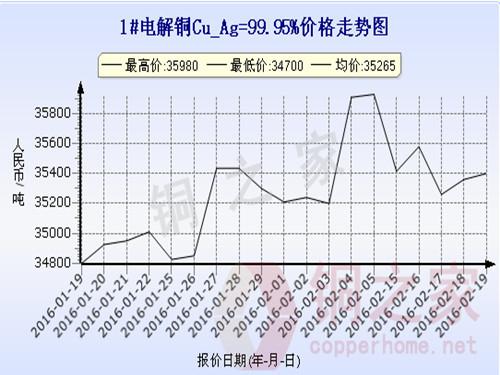 上海现货铜价走势2016.2.19